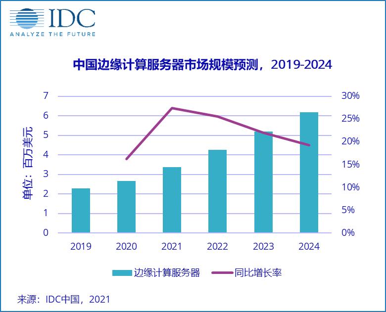 由点到面,边缘定制服务器市场将迎来快速增长