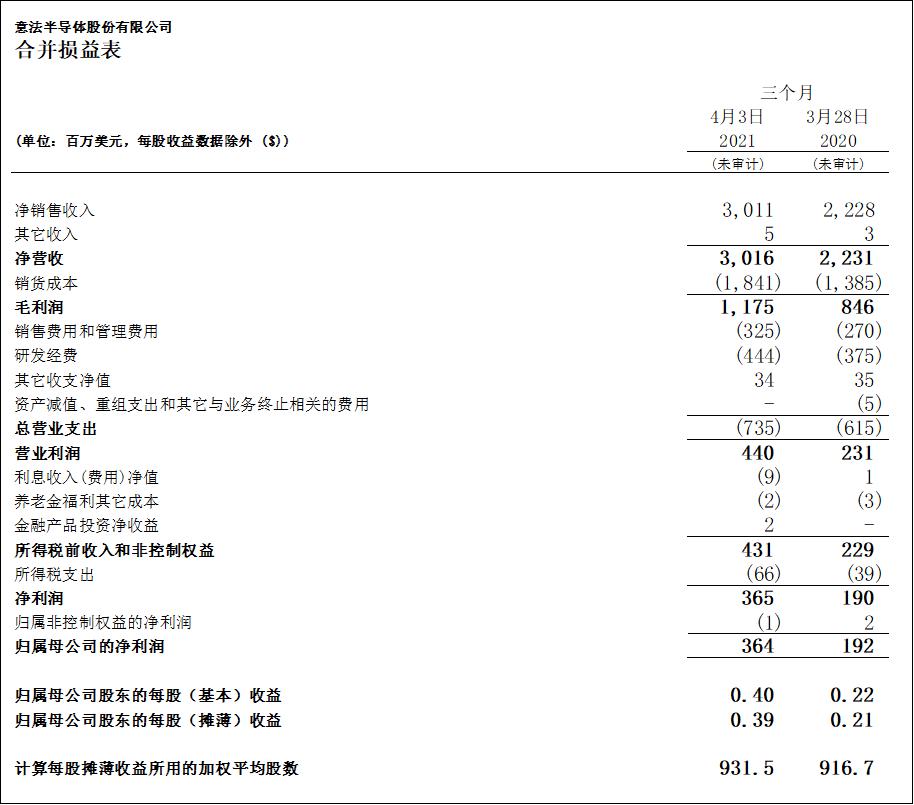 意法半导体公布2021年第一季度财报