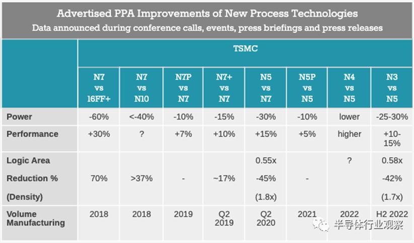 台积电最新进展:2nm正在开发 3nm和4nm将在明年面世