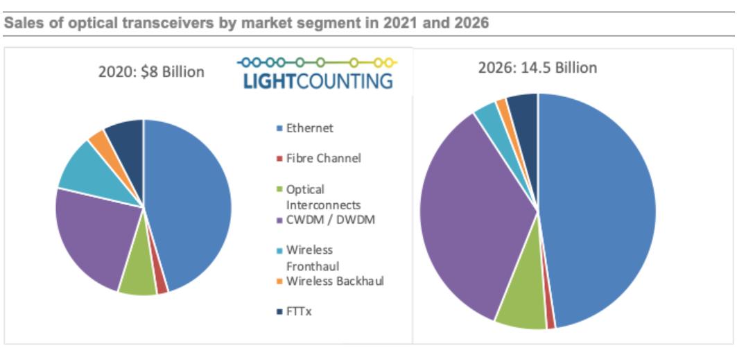LightCounting:到2026年,全球光模塊市場規模達145億美元