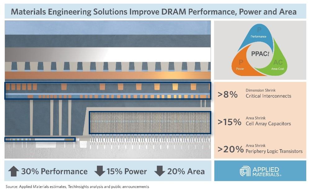 应用材料公司推出DRAM微缩领域的材料工程解决方案