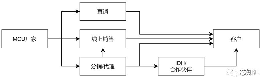 微控制器(MCU)市场营销简报(2021)