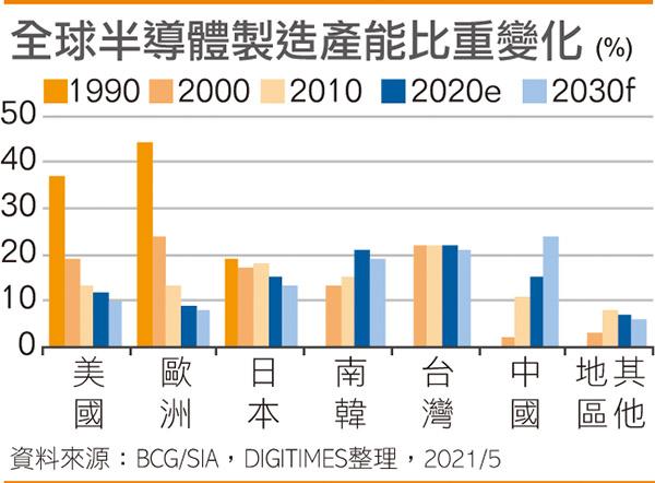 全球半导体产能比重变化