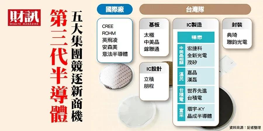 一文看懂台湾第三代半导体供应链!