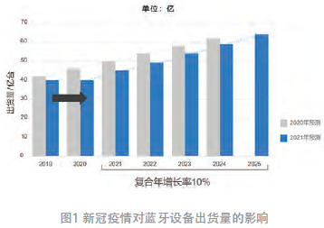 哪些新兴应用驱动蓝牙市场的增长