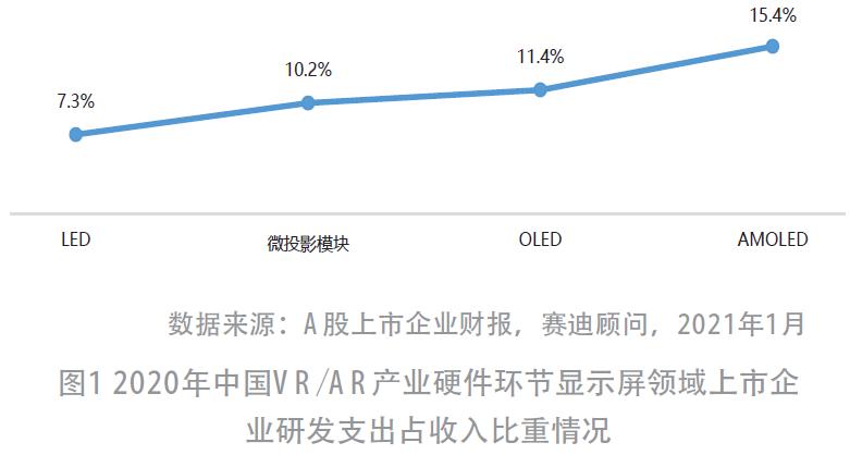 2021年中国VR/AR产业投资趋势