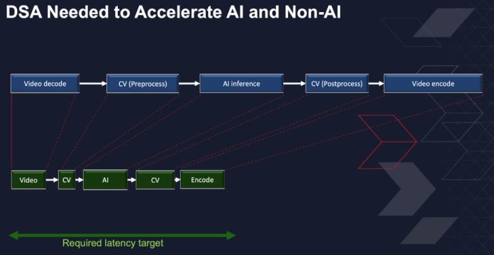 自适应计算如何化解 AI 产品化难题
