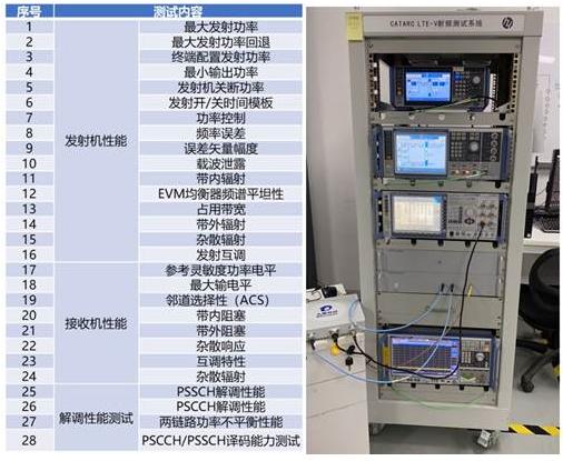 罗德与施瓦茨助力天检中心率先开展C-V2X射频性能测试