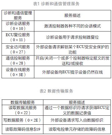 UDS诊断协议在纯电动汽车电机控制器中的应用