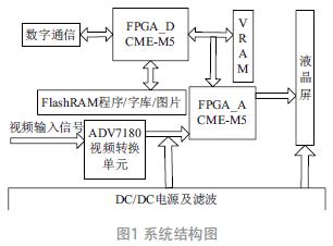 基于FPGA的数字和模拟信号合成的彩色液晶显示器