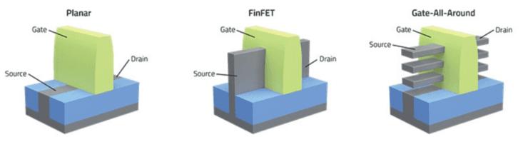 揭秘3nm/2nm工艺的新一代晶体管结构