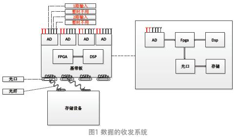 5G毫米波基带数据传输的研究与实现