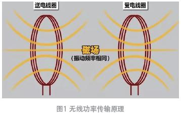 金属异物对无线功率发射器温升的影响