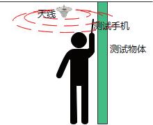 几种常见物体在5G频段的穿透损耗测试分析