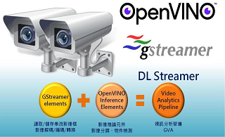 看 Intel OpenVINO DL Stream 如何加速视频推理