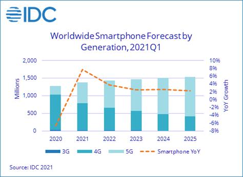 """""""砍单""""与疫情影响几何?IDC发布最新全球及中、印手机市场预测"""
