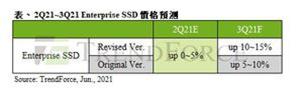 TrendForce:企业SSD采购量攀升 Q3价格将季涨逾10%