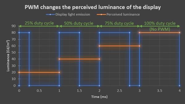 DxOMark揭秘OLED屏硬伤:低频PWM调光确实比LCD液晶屏费眼