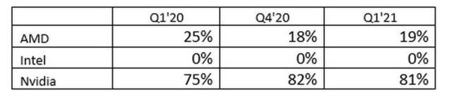 供不应求 一季度显卡出货量大涨38.74%