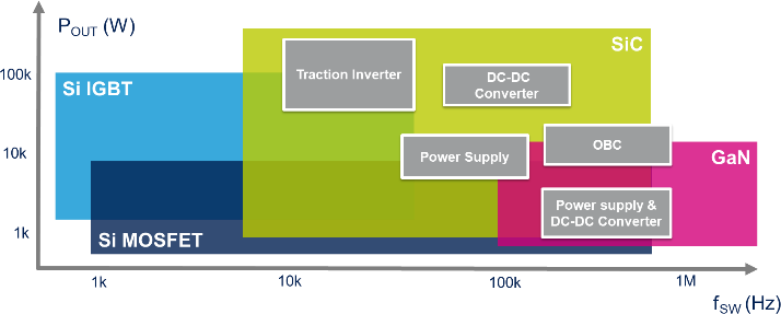 在工业高频双向PFC电力变换器中使用SiC MOSFET的优势