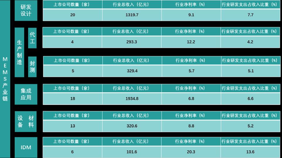 赛迪顾问对2021年中国MEMS产业的市场分析