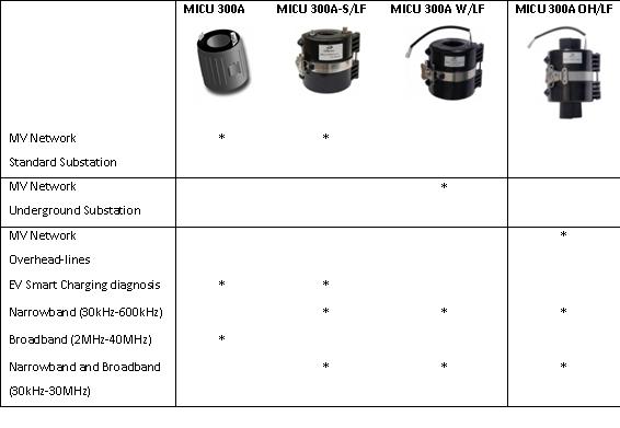 普莱默推出新产品-MICUs系列