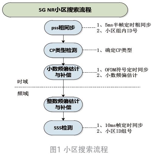 5G NR小区搜索算法的研究及FPGA实现