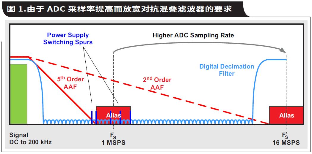 如何通過具有內部數字濾波器的高速ADC簡化AFE濾波