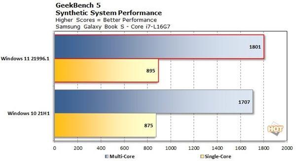Intel 12代酷睿最大擔心解除:Win11優化大小核架構