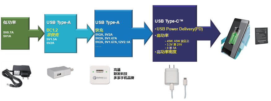 新一代AC/DC ZVS高功率密度USB PD 解决方案助力移动设备快速充电