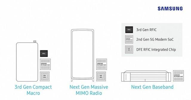 三星推5G硬件 5G运营商设备竞争局面出现变化