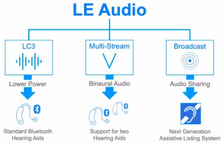 LE Audio技术将撬动无线音频市场
