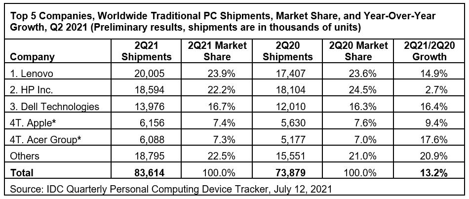 二季度个人电脑需求保持强劲,但市场降温迹象初露