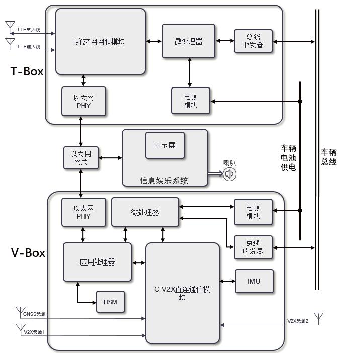一种结合车联网和C-V2X的终端设备系统架构设计