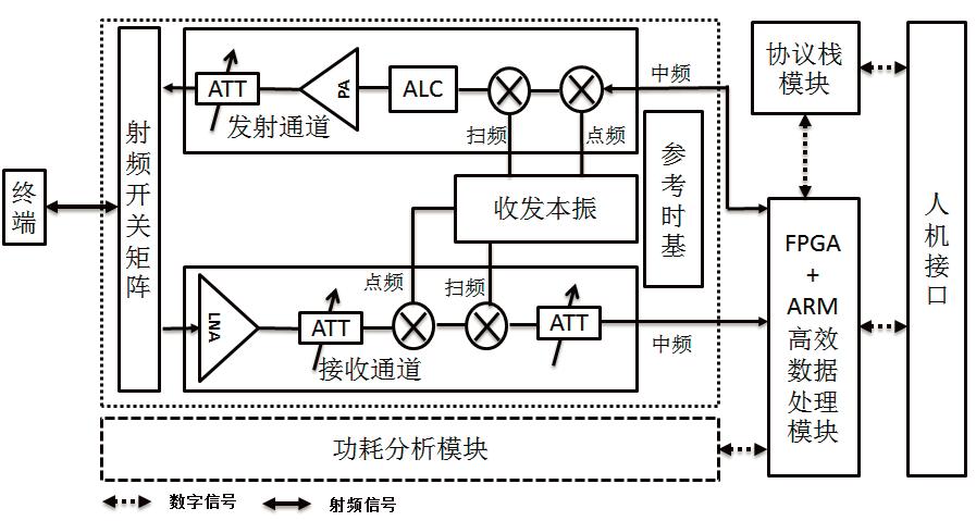 一种手持式NB-IoT终端综合测试仪的设计与实现*