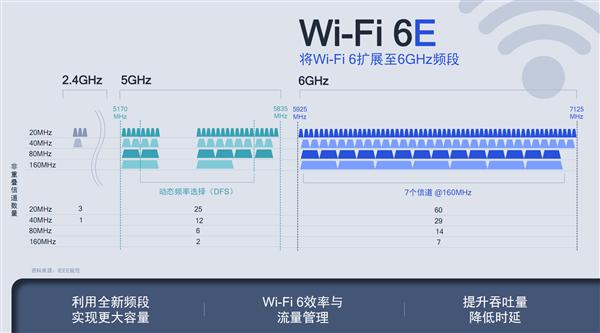 我们为什么需要Wi-Fi 6/6E?高通小米这次说清楚了