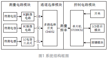 基于单片机的RLC电抗参数测试系统设计与应用*