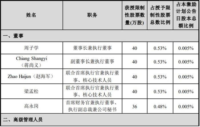 中芯国际向梁孟松等3944名激励对象授予6753万股股权