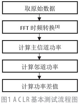 基于5G宽带通信信号的ACLR测试方法设计与实现