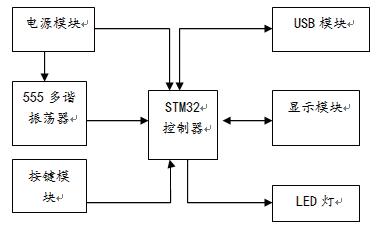 基于555多谐振荡器及STM32的简易智能阻值测量仪