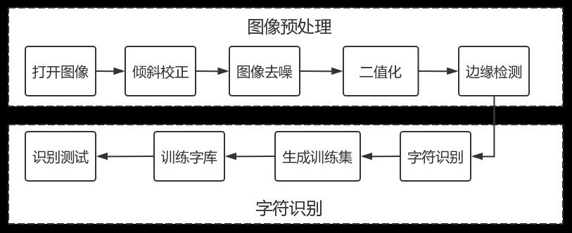基于OpenCV的生产日期字符识别研究*