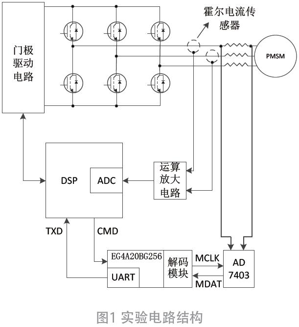 基于EG4A20BG256和AD7403的电流采样电路设计