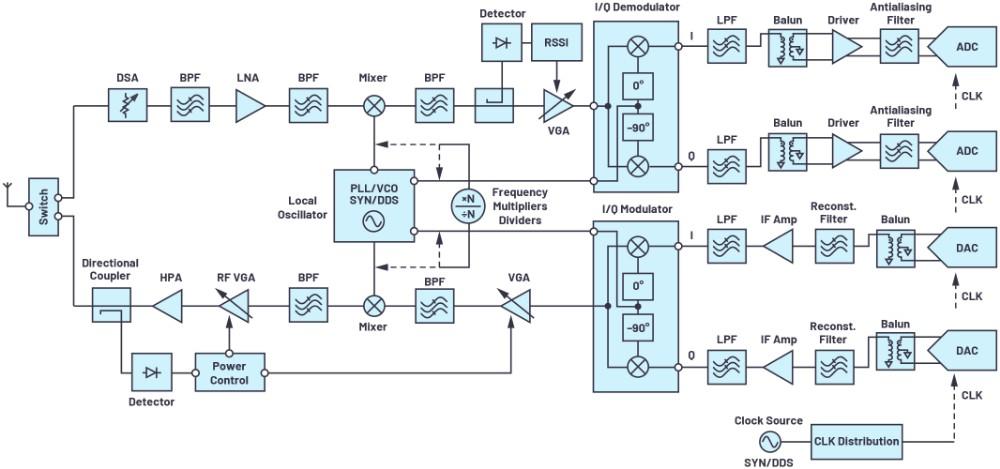 解密RF信号链:特性和性能指标