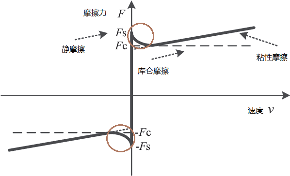 基于状态变量摩擦模型的振动控制*