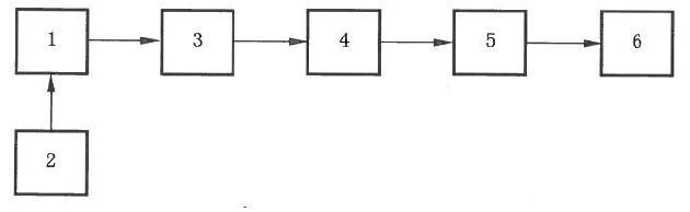基于LabVIEW的半导体激光器测试系统*