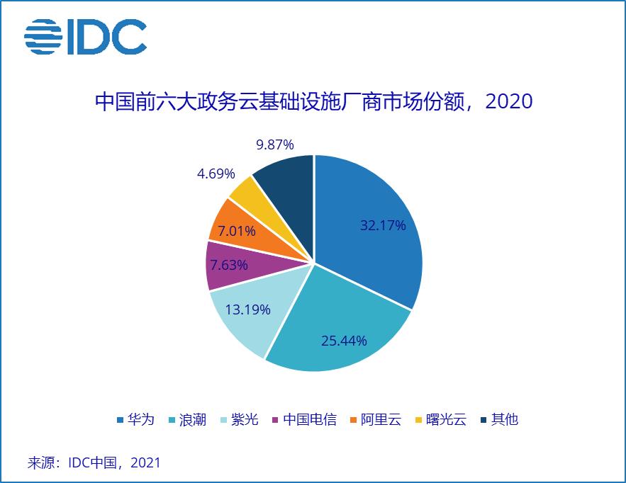 2020政务云基础设施市场研究报告发布——泾渭分明