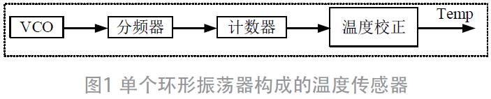 一种电阻式VCO数字温度传感器电路