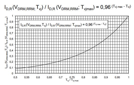 图1. 断态电流iD,R(VDRM,RRM)相对于ID,R(VDRM,RRM;Tvj max)的比值与结温Tvj相对于Tvj max的比值之间的典型关系曲线.png
