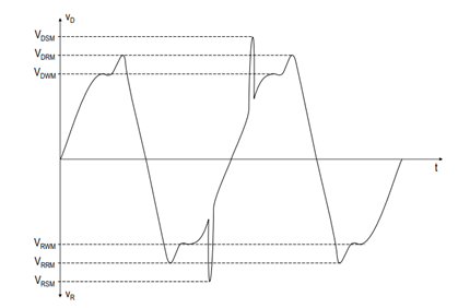 图2.断态电压定义.png