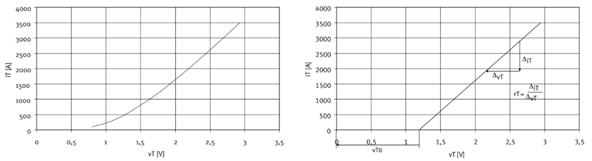 图4.通态特性和其匹配的等值线近似示例.png